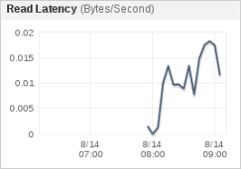 rds-read-latency